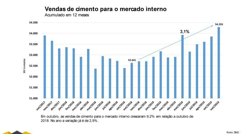 Mercado da construção civil indica crescimento de 3% em 2020